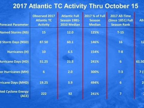 E' ufficiale, settembre 2017 è stato il mese più attivo di sempre sul fronte uragani