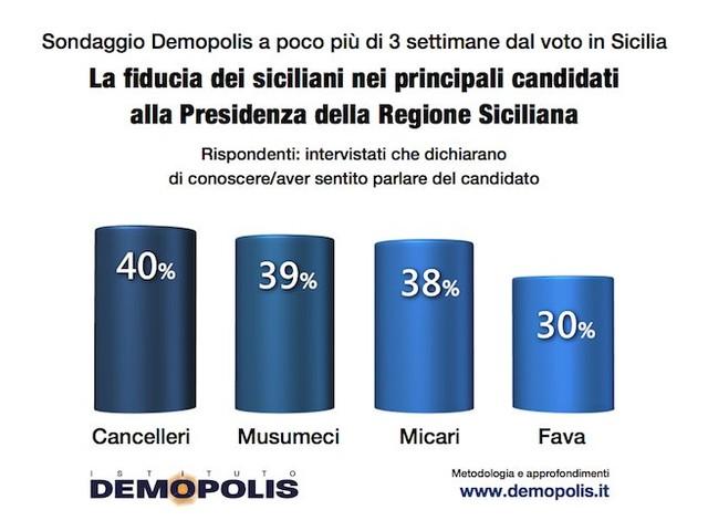 Sondaggi elettorali Demopolis Sicilia: Musumeci e Cancelleri staccati solo di 2 punti
