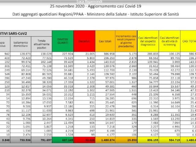 Coronavirus, in Italia altri 25.853 casi e 722 morti