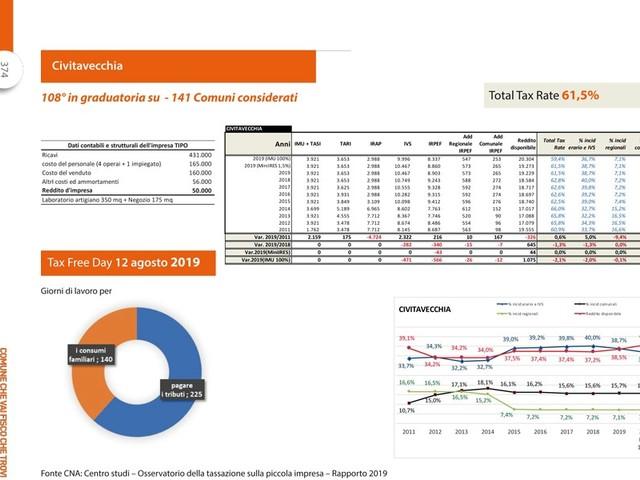 Imprese, cala la tassazione ma resta al 61,5%