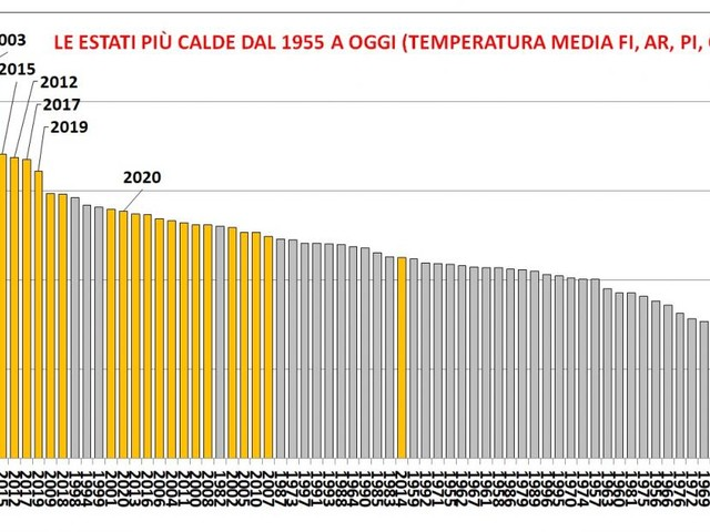 Clima, l'estate più anomala è stata la più tipica degli ultimi 30 anni!
