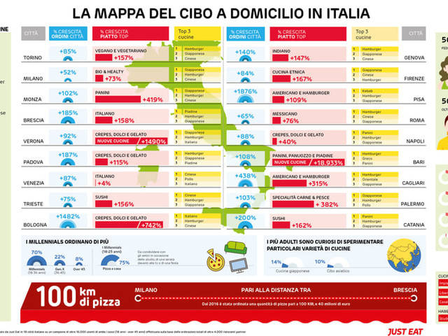E' boom di consegne di cibo a domicilio, Bologna top in Italia