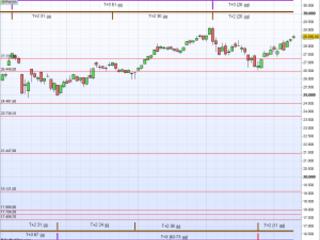 Analisi Dow Jones Industrial: Ottobre 2020