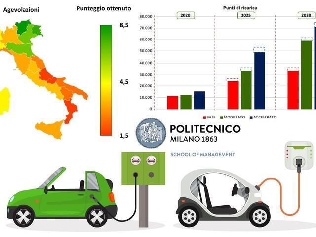 Smart Mobility Report 2019: in Italia superata la soglia di 1.000 auto elettriche immatricolate al mese