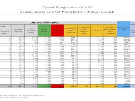 I dati sul coronavirus in Italia di oggi, domenica 17 gennaio