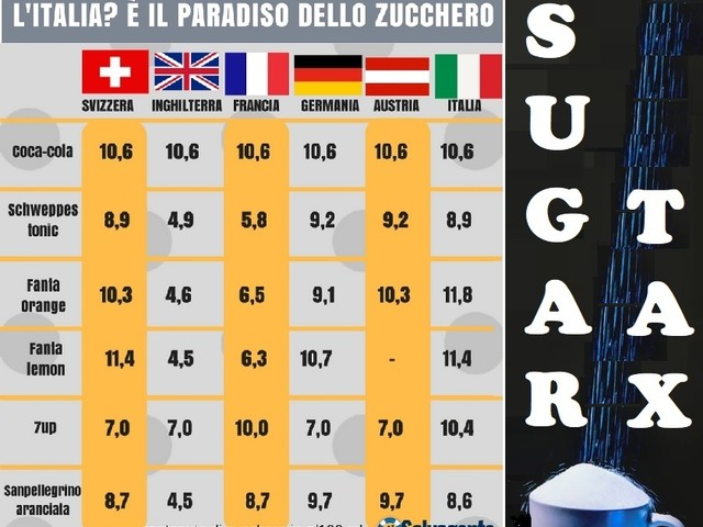 Sugar tax, Slow Food: «E' una misura positiva»