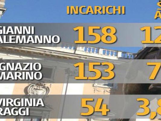 #EspressoVergogna: ecco i numeri verità su Roma che non pubblicherà mai
