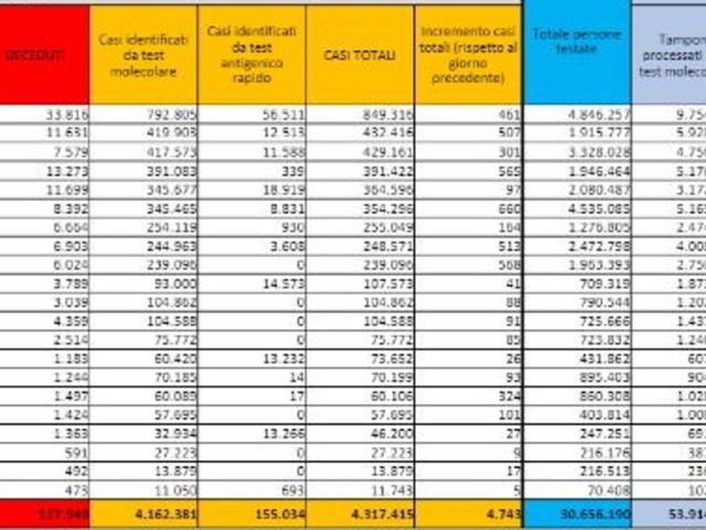 Covid, 4.743 nuovi casi su 176.653 tamponi e altri 7 decessi