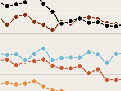Italia, ecco il gender gap dei suicidi negli ultimi 30 anni