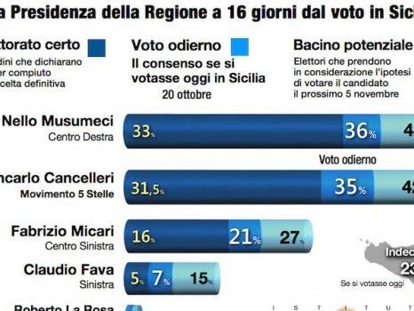 Ultimo sondaggio Demopolis prima del voto: un punto separa Musumeci e Cancelleri
