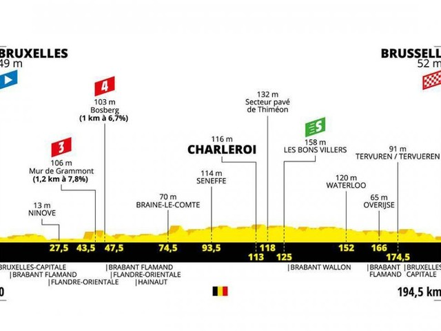 Tour de France: tappa 1 con Muro di Grammont nel percorso, partenza e arrivo a Bruxelles