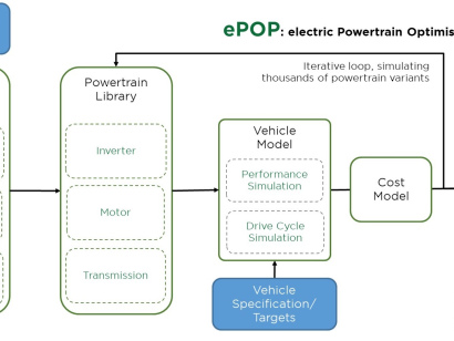 Drive System Design presents design methodology for accommodating future uncertainty in EV powertrain design: ePOP