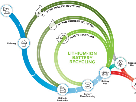 DOE launches its first Li-ion battery recycling R&D center: ReCell; driving toward closed-loop recycling