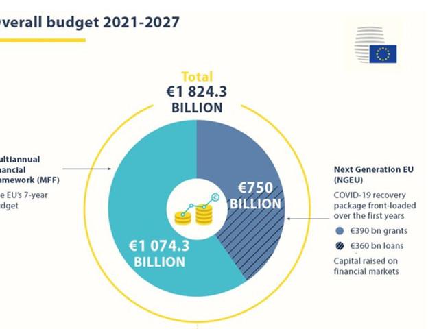 EU-parlement houdt vast aan hogere meerjarenbegroting