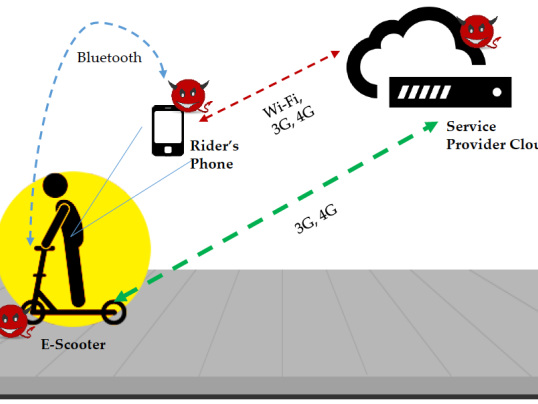 UTSA researchers review security risks for e-scooters and riders