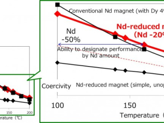 Toyota develops first neodymium-reduced, heat-resistant magnet for electric motors