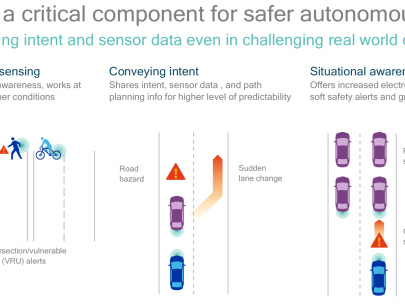 Groupe PSA and Qualcomm advance C-V2X testing for communication between vehicles; demo in March
