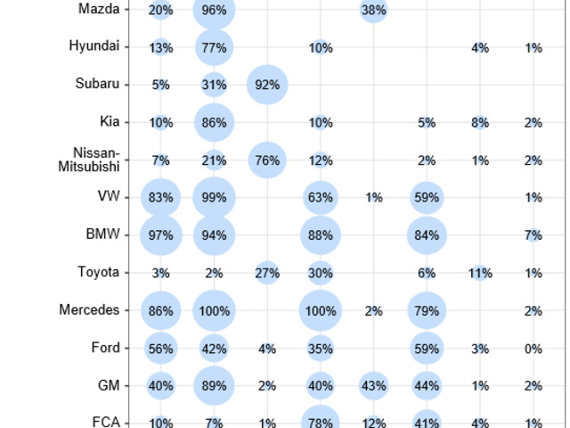 Gasoline direct injection was the most widely adopted emerging fuel saving technology in 2018: 51%