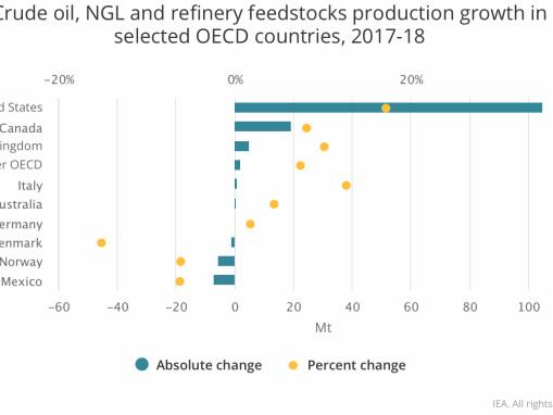 IEA: key oil trends 2018