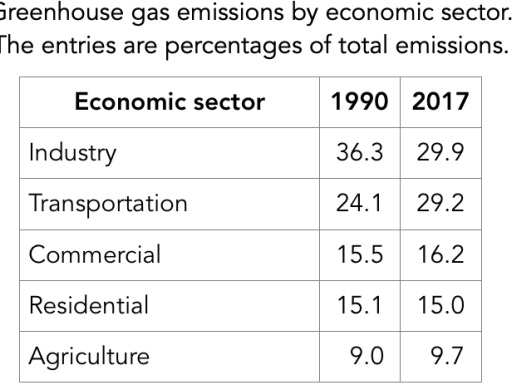 Increased relative contribution of medium and heavy trucks to U.S. greenhouse gas emissions