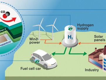 Researchers develop concept for ultra-fast hydrogen sensor; plasmonic metal–polymer hybrid nanomaterial