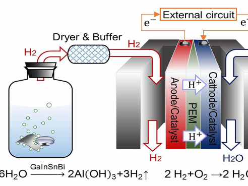 Chinese researchers develop new alloy for on-board hydrogen production for fuel cells