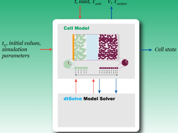 Sendyne introduces Li-Ion battery simulation tool for predicting cell & pack behavior with percentage of error <5%; CellMod