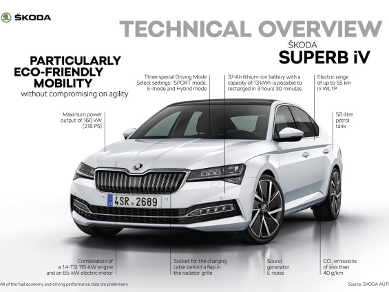 ŠKODA introduces PHEV version of flagship along with first battery-electric production model
