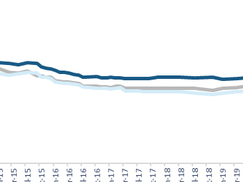 Leenrentes flink aan het dalen