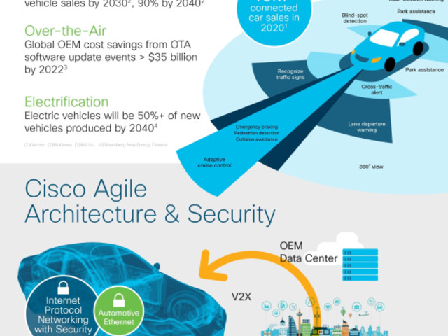 """Cisco and Hyundai to bring """"hyper-connected"""" car to production in 2019; software defined vehicle architecture"""