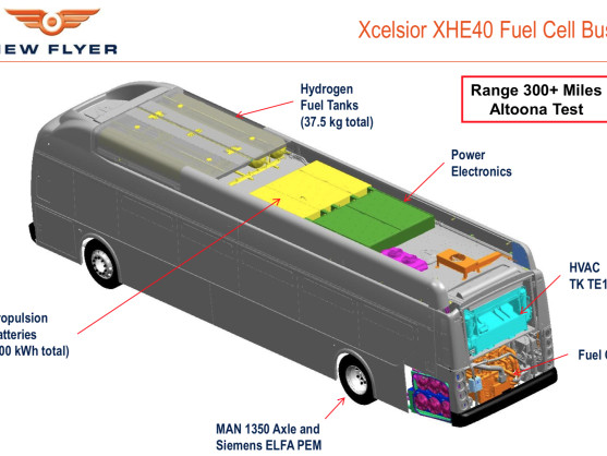 New Flyer 40' and 60' Xcelsior fuel cell buses complete Altoona testing; eligible for FTA, HVIP funding