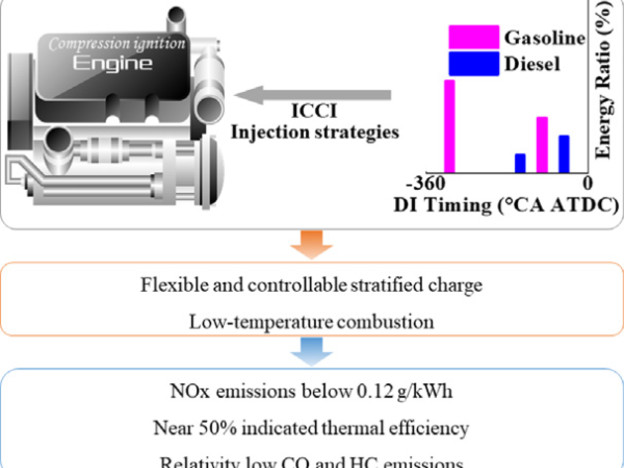 SJTU team proposes new dual-fuel combustion mode: intelligent charge compression ignition (ICCI); high efficiency, low NOx