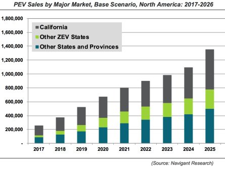 Navigant Research expects 2017 sales of plug-in electric vehicles in N America to be 50% greater than in 2016