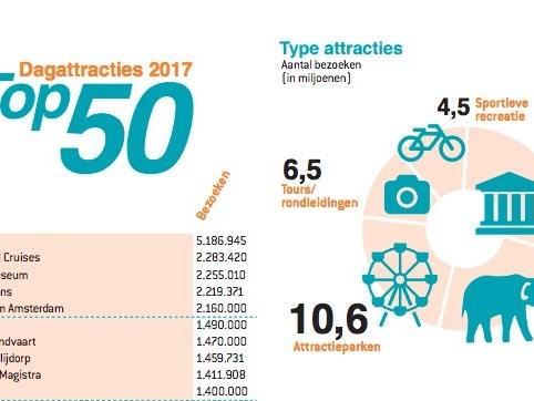 Top 50 attracties 2017: Efteling wint weer