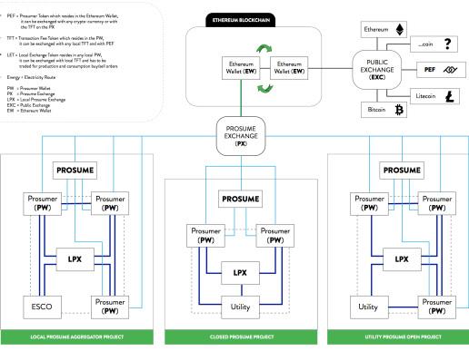 PROSUME blockchain-based platform for new peer-to-peer energy models; EV platform