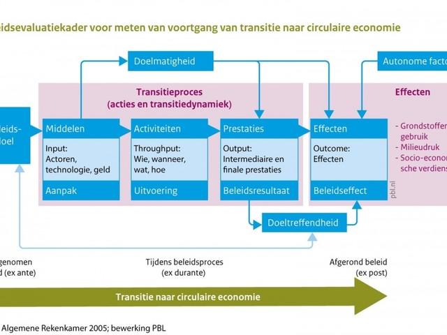 'Meet voortgang circulaire economie'