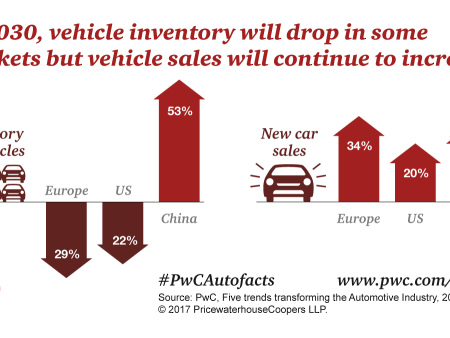 PwC: by 2030, the transport sector will require 138M fewer cars in Europe and US; vehicle stock in China to climb ~50%; traffic to be heavier