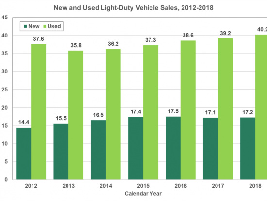 US used vehicle sales are more than double the number of new vehicle sales