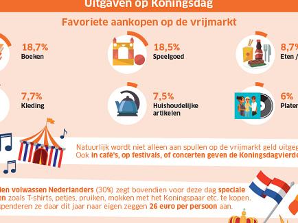 Verkopers op de vrijmarkt verwachten een omzet van 305 miljoen euro