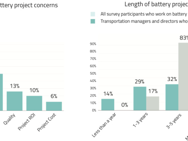 Voltaiq survey on battery industry finds analytical challenges and resource constraints as major obstacles to product development