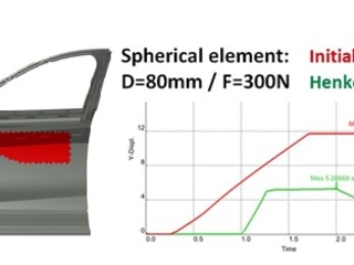 Henkel and RLE International demonstrate lightweighting potential in hybrid automotive body parts