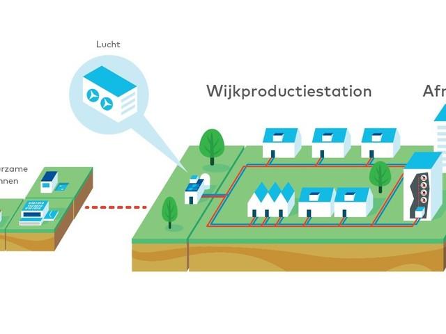 Wijken stapsgewijs aardgasvrij met modulair warmtesysteem