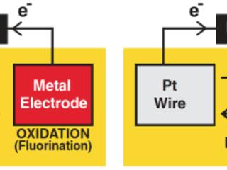Researchers report advances toward room-temperature fluoride-ion batteries
