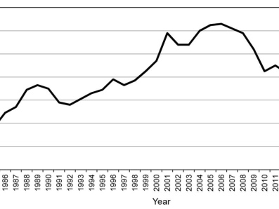 Number of vehicles in the United States: Did we reach the peak in 2006?