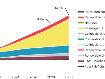 Cerulogy analysis finds supply of clean fuels for Washington could meet 11.2% CI reduction target by 2028