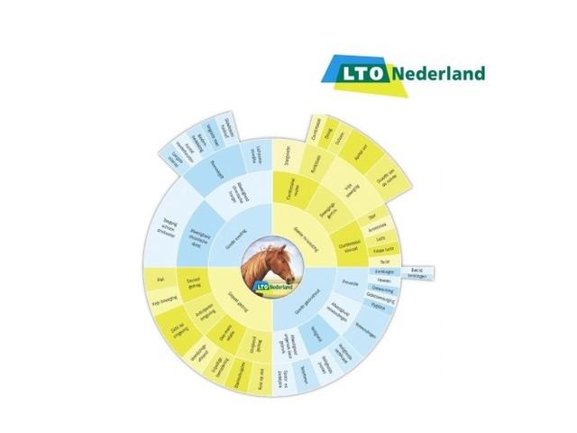 LTO Paardenhouderij start Quickscan paardenwelzijn