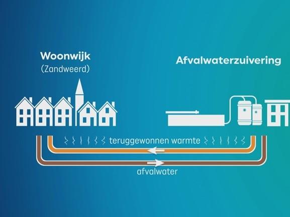 Provincie bereid te investeren: aanleg Slim Warmtenet Zandweerd Deventer stap dichterbij
