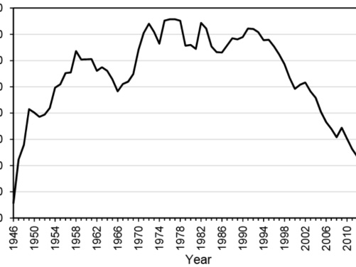 Relationship between distance driven and economic activity: 1946-2017