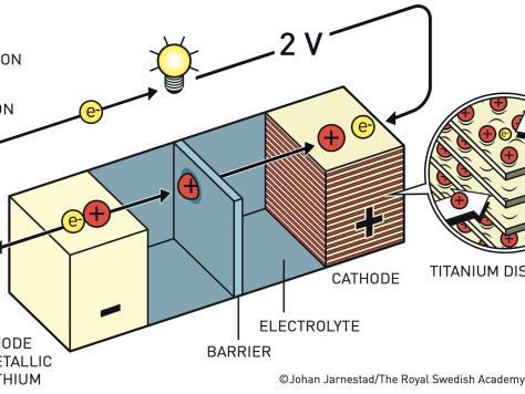 Nobel Prize in Chemistry 2019 awarded to developers of Li-ion battery