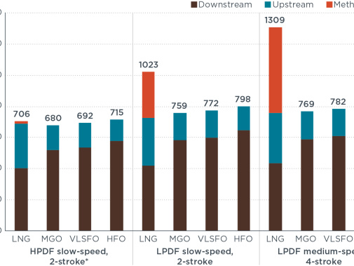 ICCT life-cycle analysis finds no climate benefit in using LNG as marine fuel